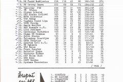 Bulletiny 92 - 93: Opava - Žižkov