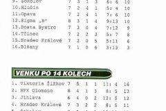 Bulletiny 06 - 07: Sokolov - Opava